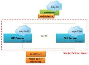 ArcGIS 10.1 for Server architecture