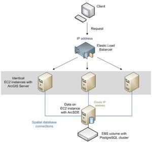 ArcGIS Server on Amazon Web Services
