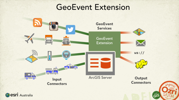 Overview of the GeoEvent Extension