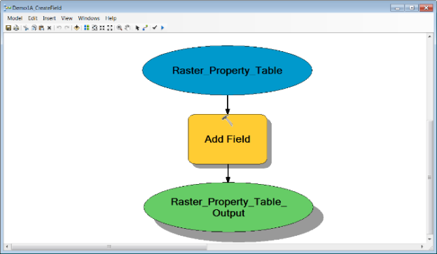 Iterator Model