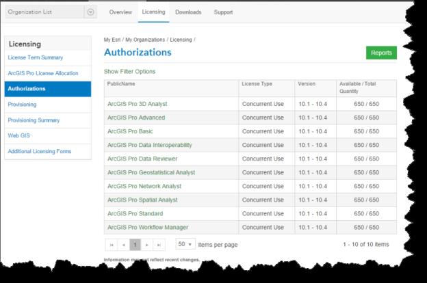 ArcGIS pr_Authorization